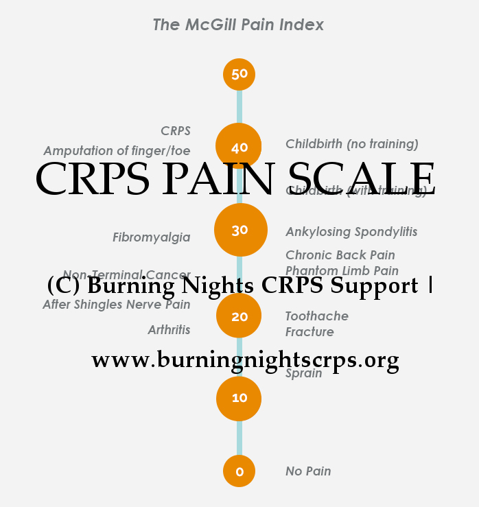 pain scale crps pain management burning nights