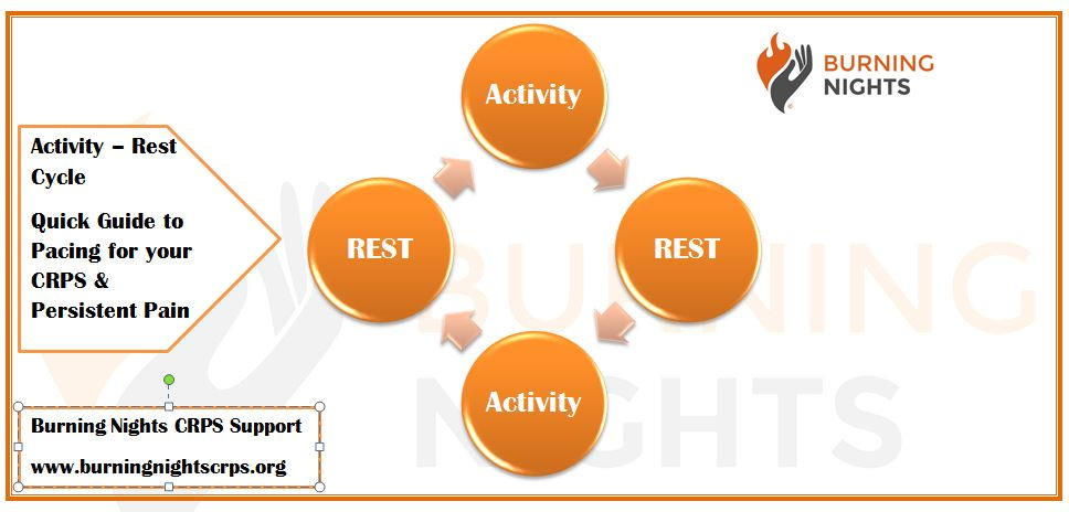 Quick Guide to Pacing for CRPS & Persistent Pain - Activity-Rest Cycle | Burning Nights CRPS Support
