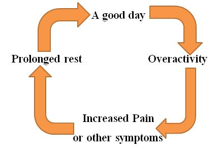 Pacing for CRPS image