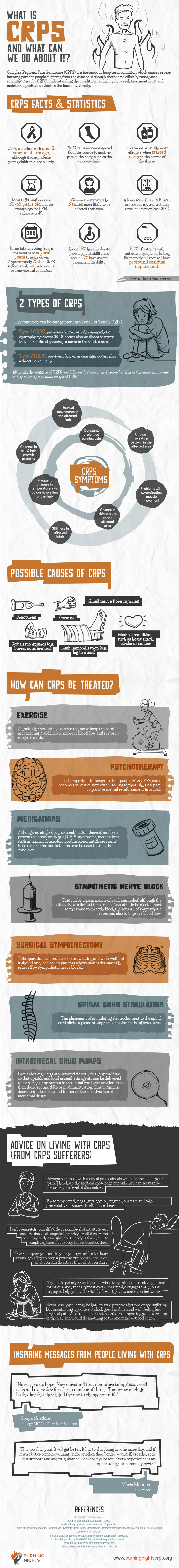 Our CRPS infographic outlines all the key information about Complex Regional Pain Syndrome (CRPS) , formerly known as Reflex Sympathetic Dystrophy (RSD), including what is CRPS, Complex Regional Pain Syndrome types, signs and symptoms of CRPS, causes and treatments for CRPS.