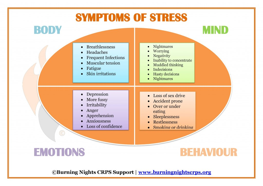 Symptoms of Stress diagram (c) Burning Nights
