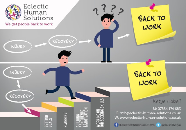 CRPS and Work | Back to work drawing | (c) Eclectic Human Solutions