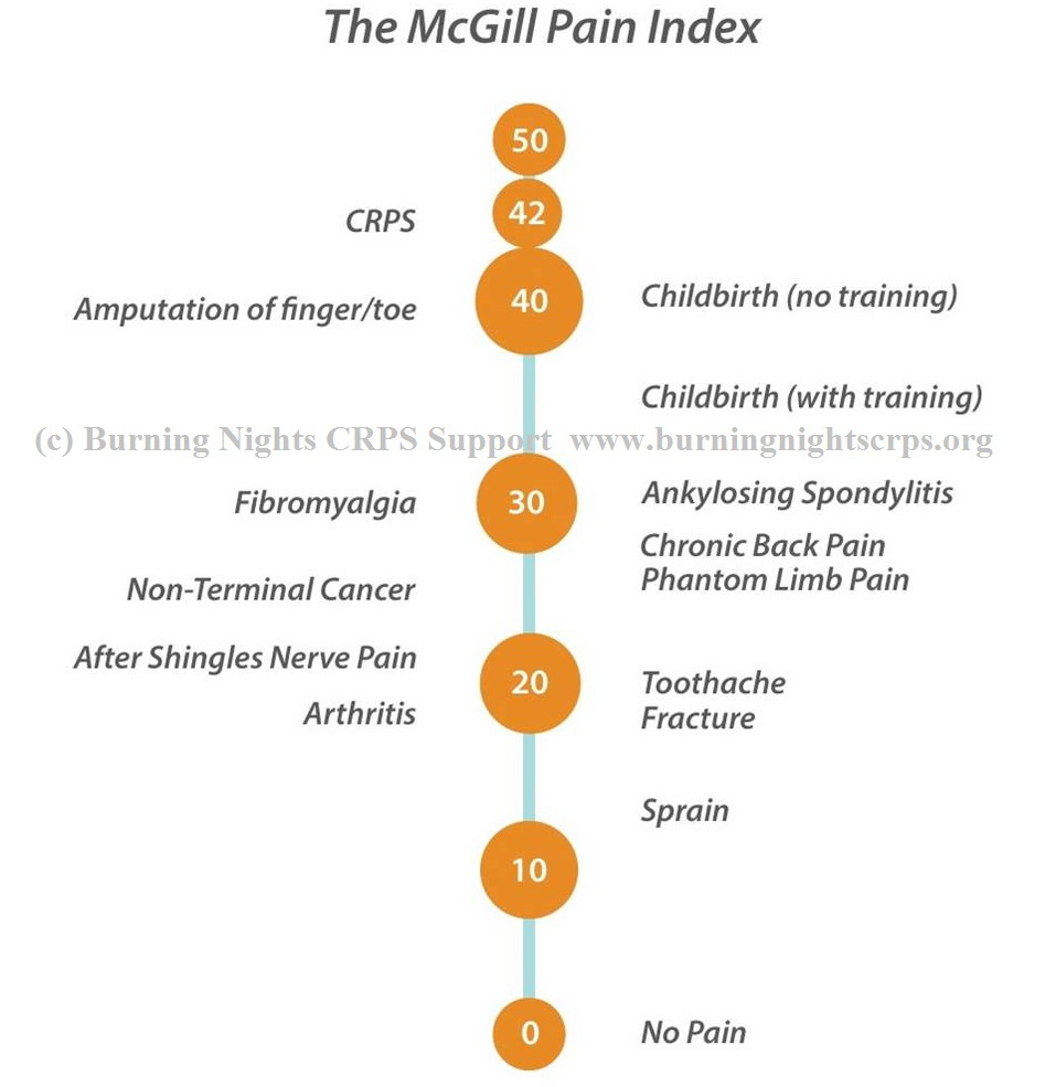 MCGILL PAIN INDEX, CREDIT - www.burningnightscrps.org