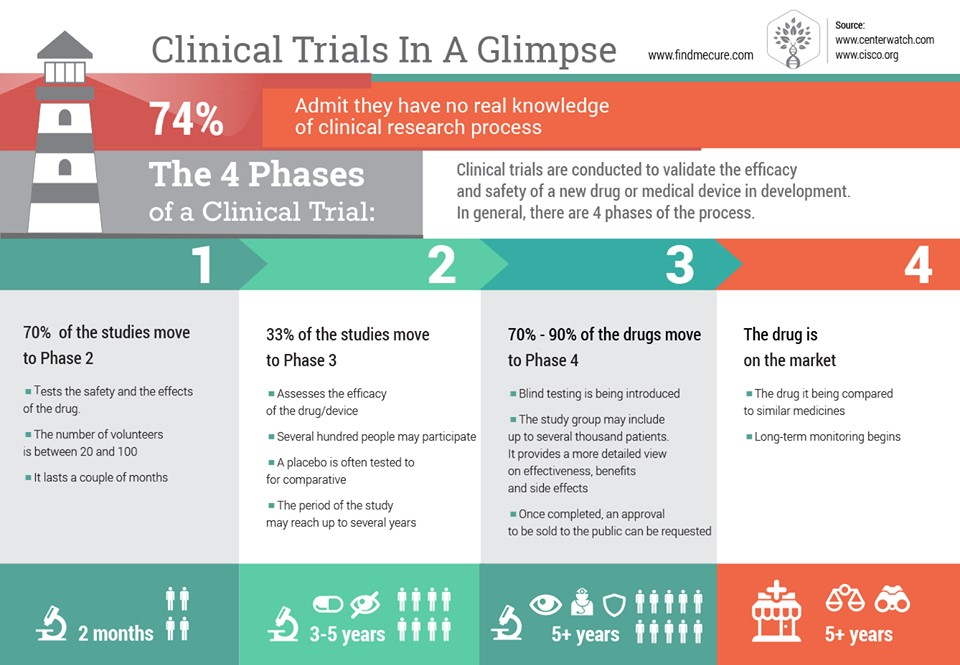 How To Access Future Treatments Now? The benefits of clinical trials participation